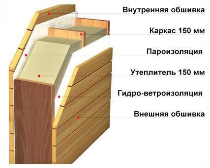 Многие из нас строят дом «на